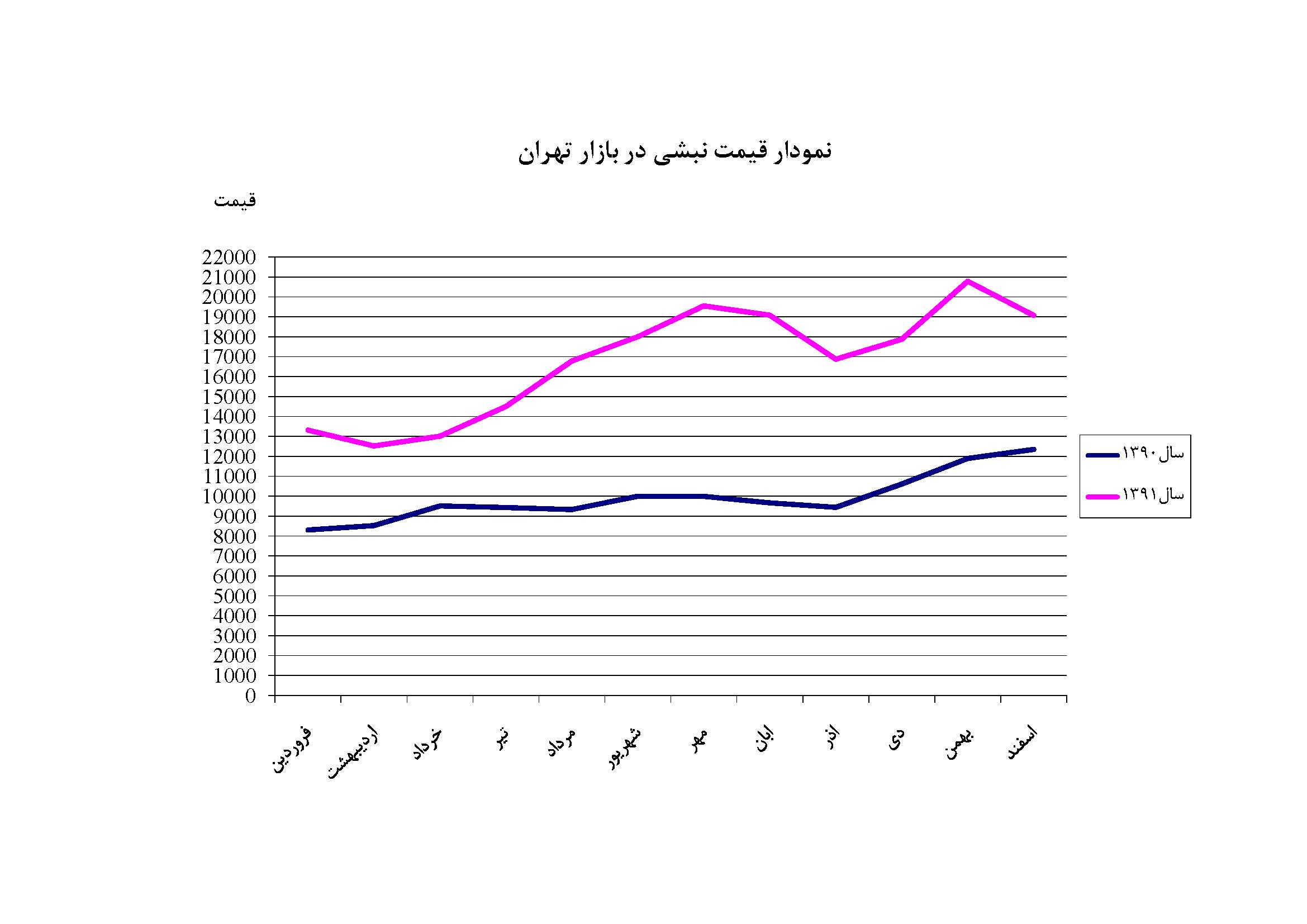 قیمت روز قیر نفت جی